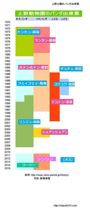 上野動物園パンダ出席簿